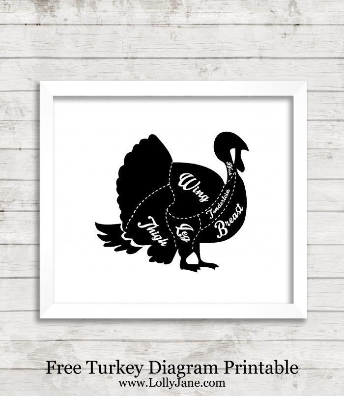 Turkey Chart Diagram FREE Printable. Cute kitchen decor! Fun and easy Thanksgiving sign, cute Thanksgiving home decor! Love this turkey decor!