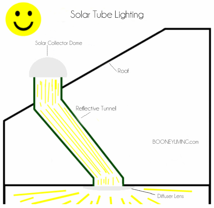 Updating an old house: installing solar tube brings in natural light to a dark space. Here is a solar tube diagram to better understand how a solar tube works.